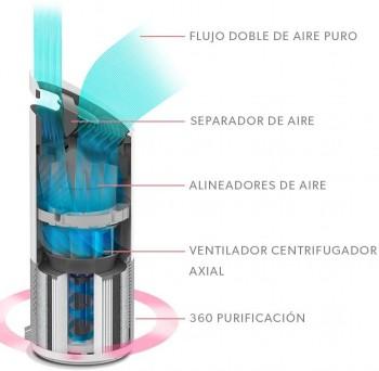 PURIFICADOR DE AIRE LEITZ Z-1000